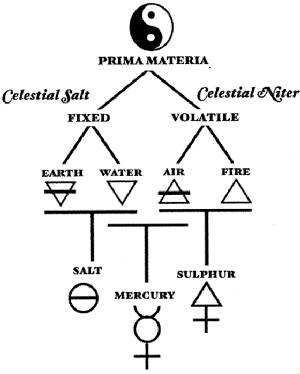 Sulfur Alchemy also Rosicrucian Kabbalah furthermore Alchemical Signs Great Work 9488884 additionally Natal astrology further 70861394112096386. on alchemical symbol
